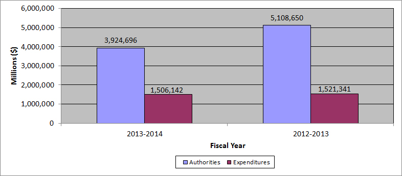 Figure 1 - Bar graph of Expenditures Compared to Annual Authorities (as at September 30th)