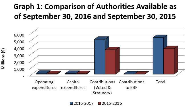 Graph 1 - Comparison of Authorities Available as of September 30, 2016 and September 30, 2015