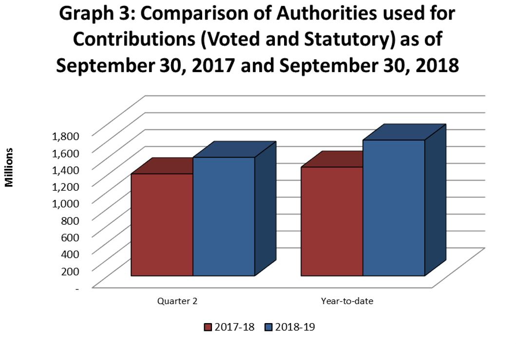 Graph 3: Comparison of Authorities Used for Contributions as of September 30, 2017 and September 30, 2018.