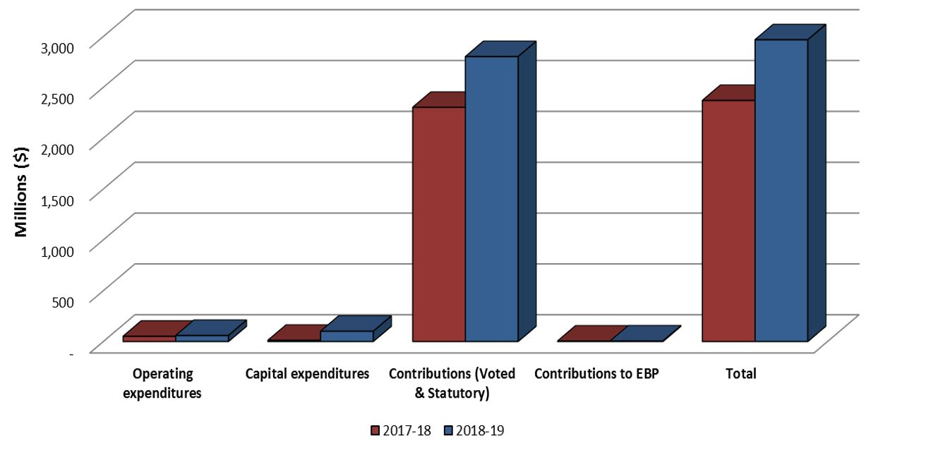 Graph 2: Comparison of Total Expenditure as of December 31, 2018 and December 31, 2017.
