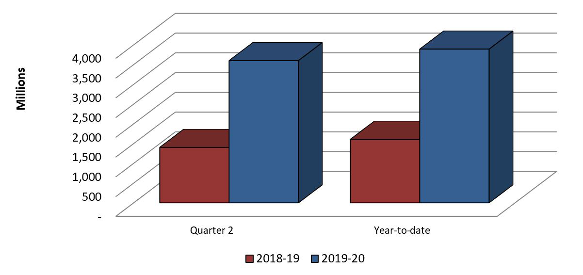 Graph 3: Comparison of Authorities Used for Contributions as of September 30, 2018 and September 30, 2019.